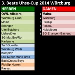 3. Beate Uhse Cup 2014 Results