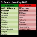 interim results of the Beate Uhse Cup 2016