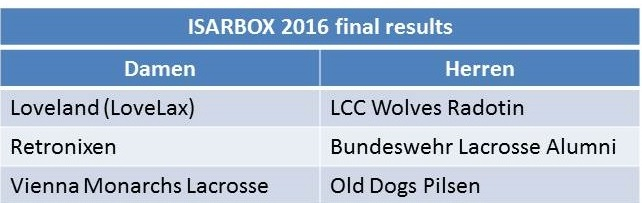 The results of the Isarbox 2016
