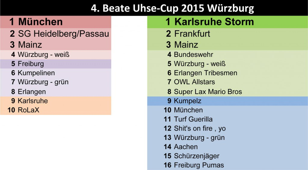Beate Uhse Cup 2015 final results