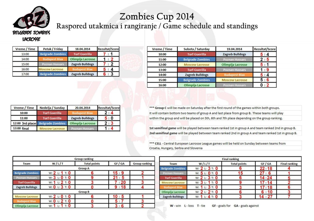 Zombies Cup 2014 Results